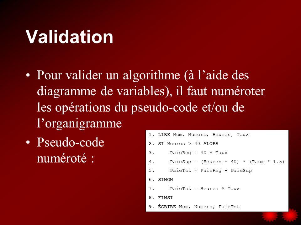 Validation Pour valider un algorithme (à laide des diagramme de variables), il faut numéroter les opérations du pseudo-code et/ou de lorganigramme Pseudo-code numéroté : 1.