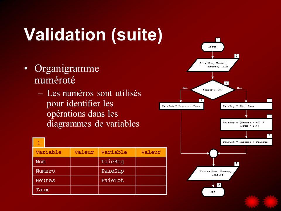 1. Validation (suite) Organigramme numéroté –Les numéros sont utilisés pour identifier les opérations dans les diagrammes de variables 3 2 45 6 7 8 1