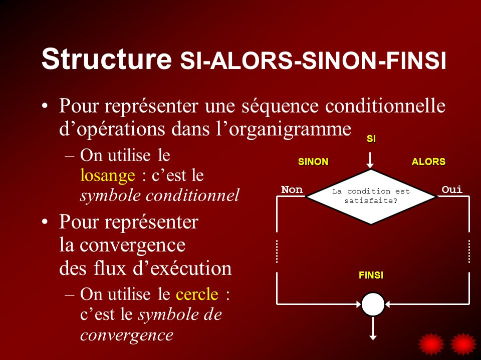 Structure SI-ALORS-SINON-FINSI Pour représenter une séquence conditionnelle dopérations dans lorganigramme –On utilise le losange : cest le symbole conditionnel Pour représenter la convergence des flux dexécution –On utilise le cercle : cest le symbole de convergence La condition est satisfaite.