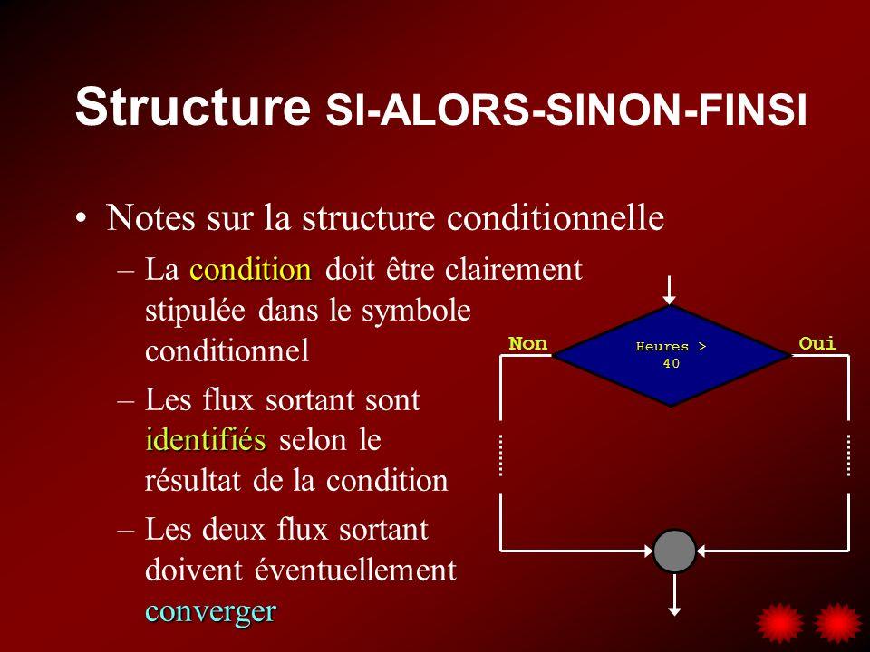 Structure SI-ALORS-SINON-FINSI Notes sur la structure conditionnelle condition –La condition doit être clairement stipulée dans le symbole conditionnel identifiés –Les flux sortant sont identifiés selon le résultat de la condition converger –Les deux flux sortant doivent éventuellement converger Heures > 40 OuiNon