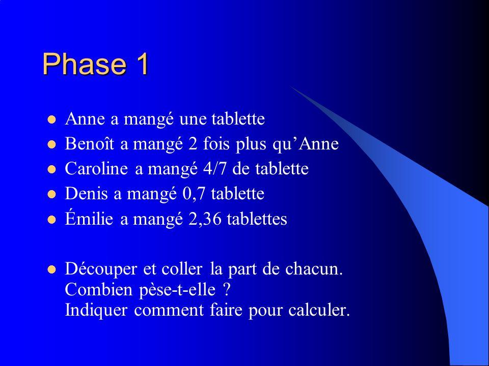 Phase 1 Anne a mangé une tablette Benoît a mangé 2 fois plus quAnne Caroline a mangé 4/7 de tablette Denis a mangé 0,7 tablette Émilie a mangé 2,36 ta