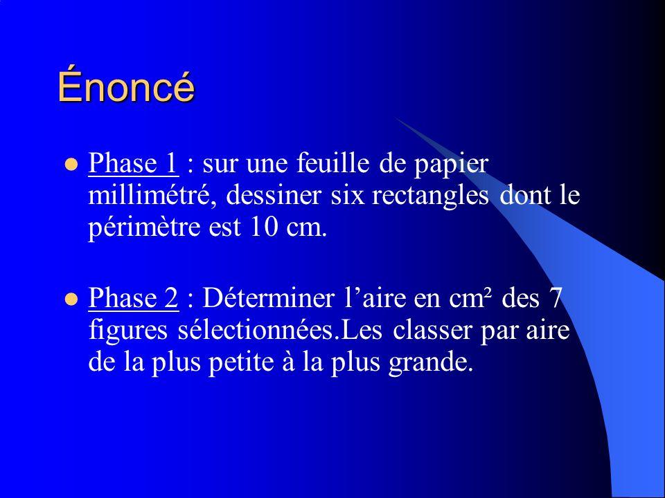 Énoncé Phase 1 : sur une feuille de papier millimétré, dessiner six rectangles dont le périmètre est 10 cm. Phase 2 : Déterminer laire en cm² des 7 fi