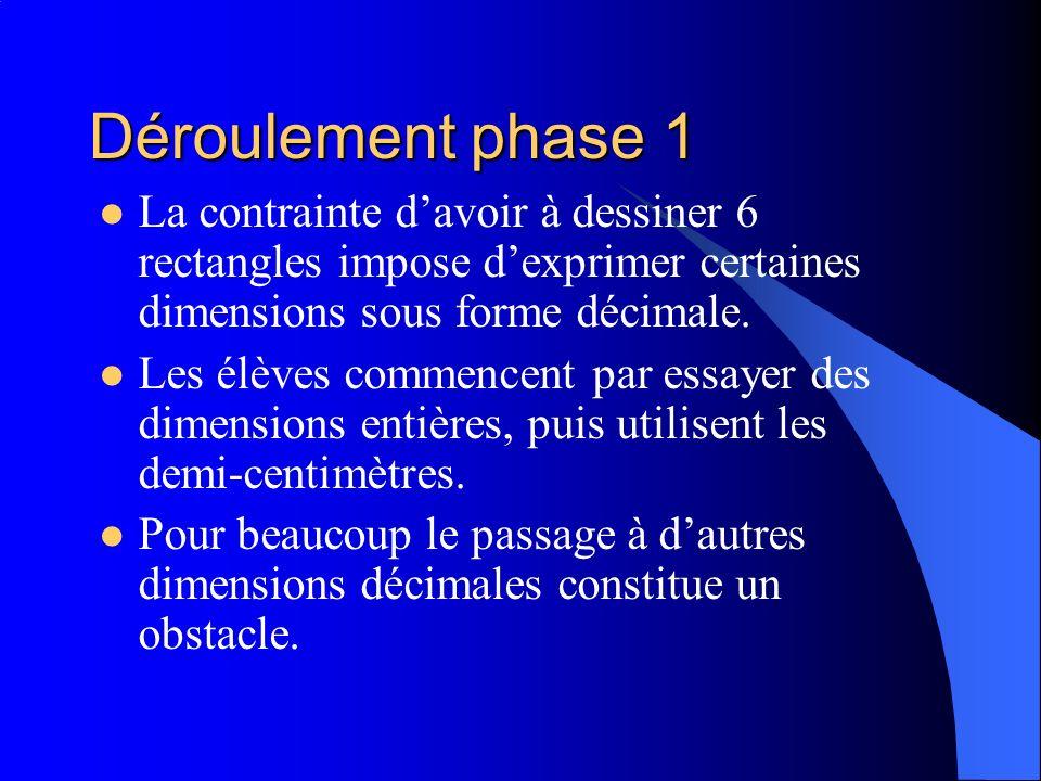 Déroulement phase 1 La contrainte davoir à dessiner 6 rectangles impose dexprimer certaines dimensions sous forme décimale. Les élèves commencent par