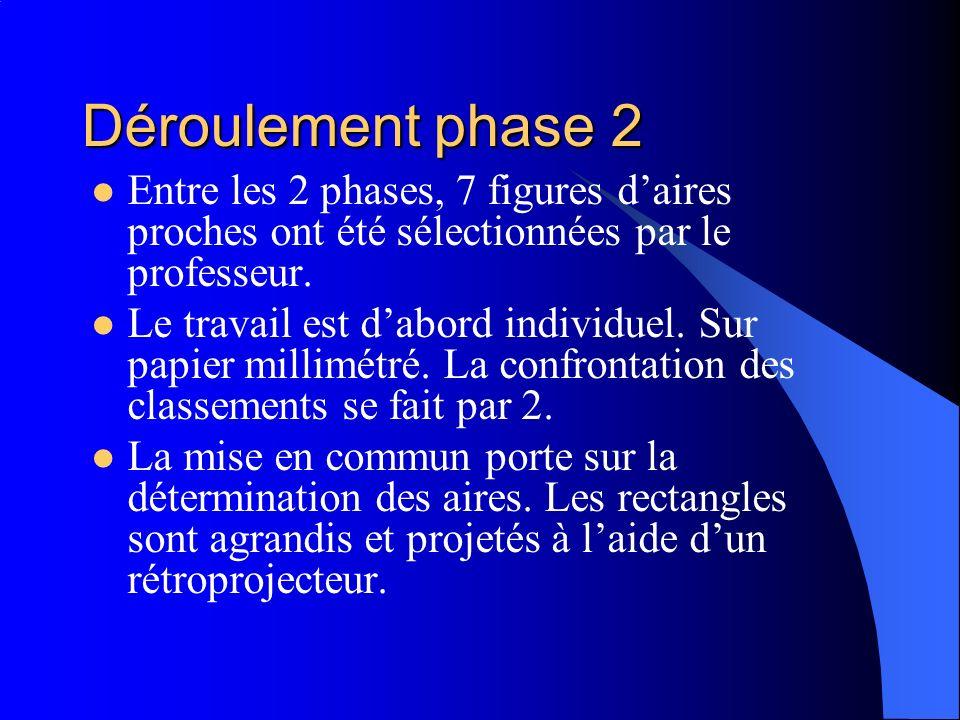 Déroulement phase 2 Entre les 2 phases, 7 figures daires proches ont été sélectionnées par le professeur. Le travail est dabord individuel. Sur papier