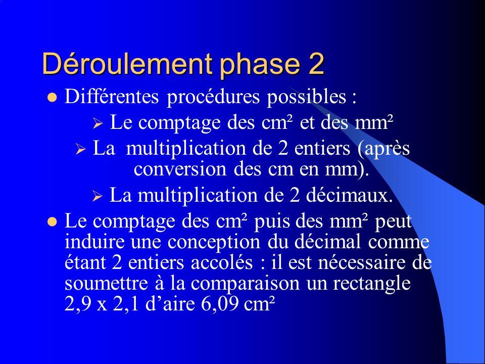 Déroulement phase 2 Différentes procédures possibles : Le comptage des cm² et des mm² La multiplication de 2 entiers (après conversion des cm en mm).