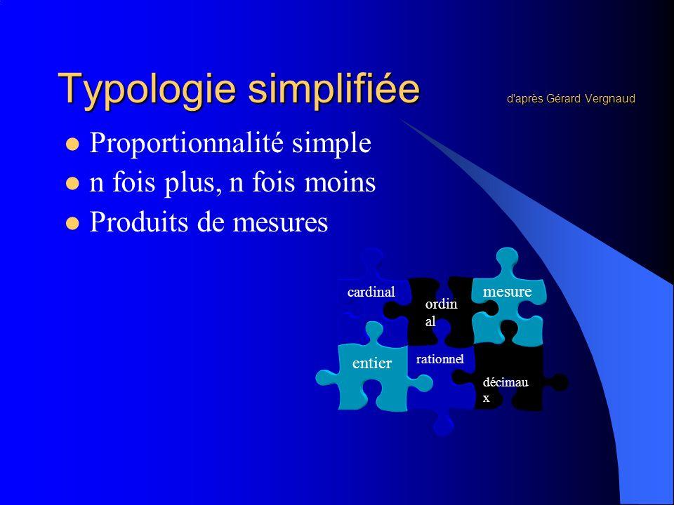 Typologie simplifiée d'après Gérard Vergnaud Proportionnalité simple n fois plus, n fois moins Produits de mesures décimau x rationnel entier ordin al
