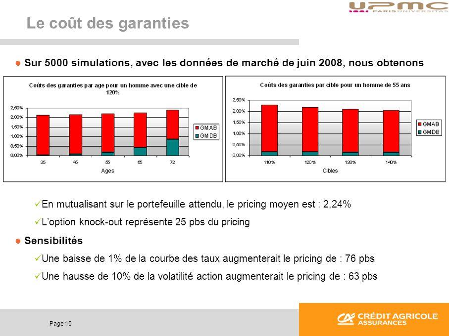 Page 10 Le coût des garanties Sur 5000 simulations, avec les données de marché de juin 2008, nous obtenons En mutualisant sur le portefeuille attendu,