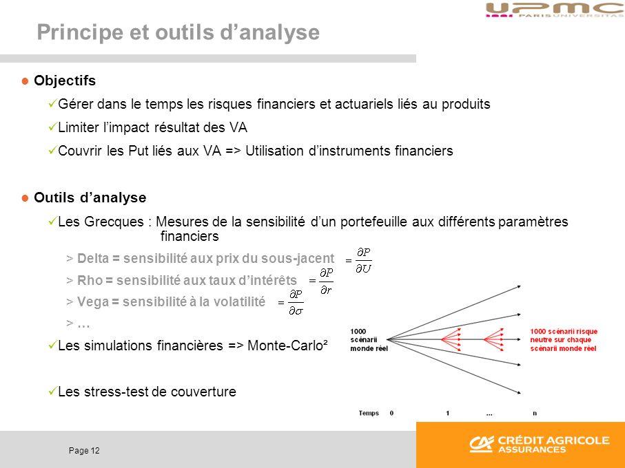 Page 12 Principe et outils danalyse Objectifs Gérer dans le temps les risques financiers et actuariels liés au produits Limiter limpact résultat des V