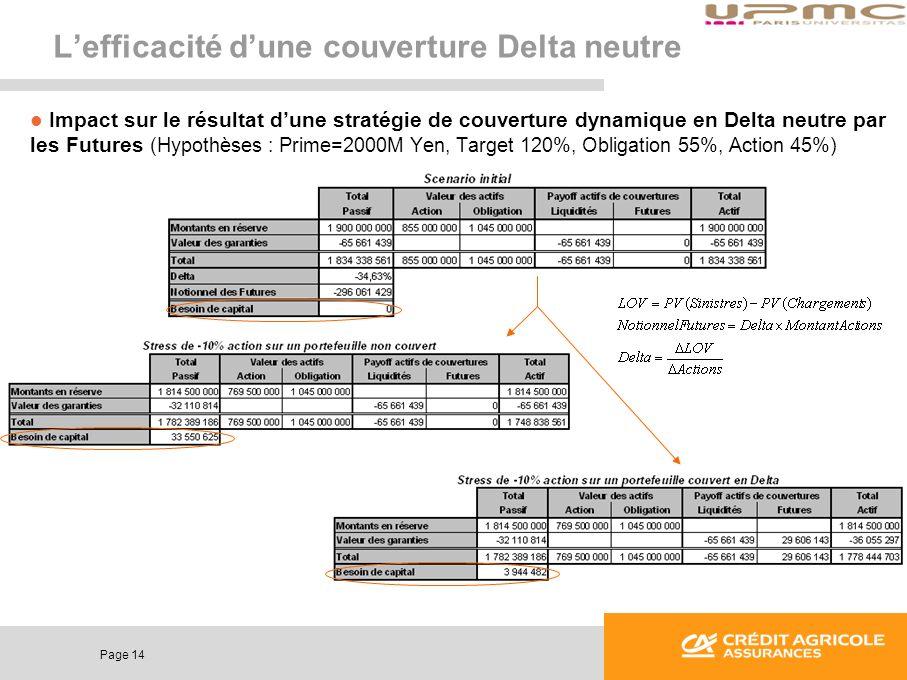 Page 14 Lefficacité dune couverture Delta neutre Impact sur le résultat dune stratégie de couverture dynamique en Delta neutre par les Futures (Hypoth