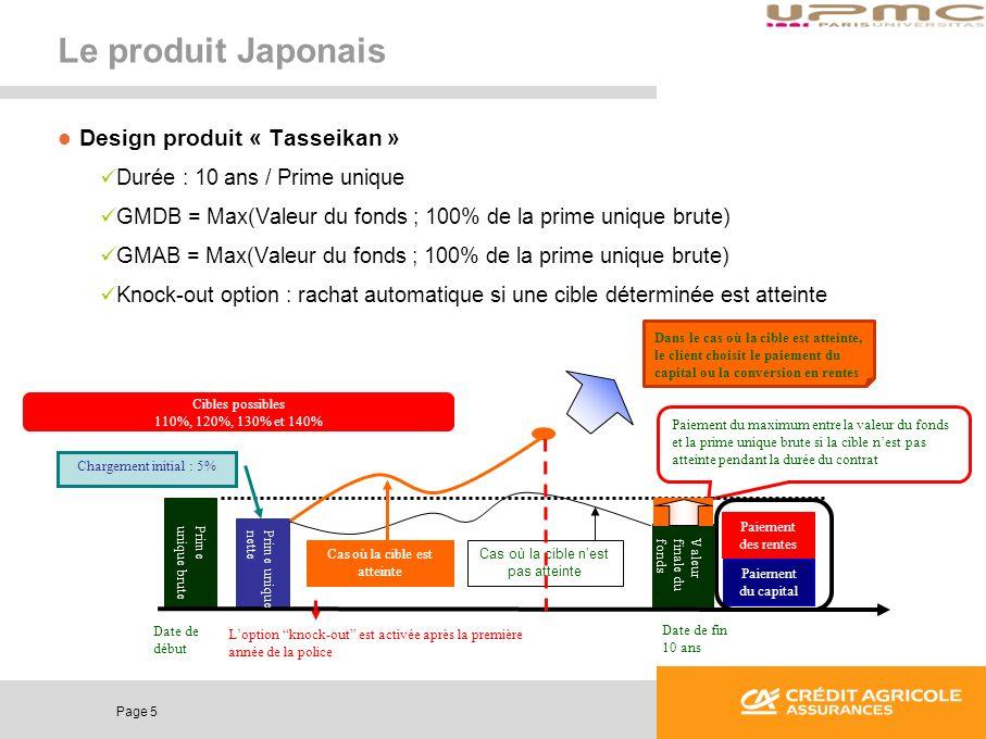 Page 5 Le produit Japonais Design produit « Tasseikan » Durée : 10 ans / Prime unique GMDB = Max(Valeur du fonds ; 100% de la prime unique brute) GMAB
