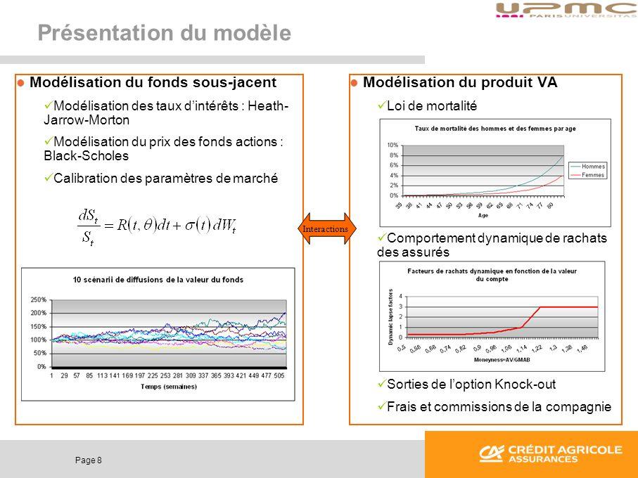 Page 8 Présentation du modèle Modélisation du fonds sous-jacent Modélisation des taux dintérêts : Heath- Jarrow-Morton Modélisation du prix des fonds