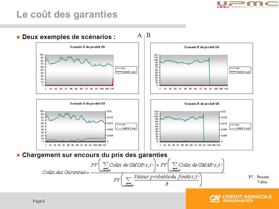 Page 9 Le coût des garanties Deux exemples de scénarios : Chargement sur encours du prix des garanties PV : Present Value A B