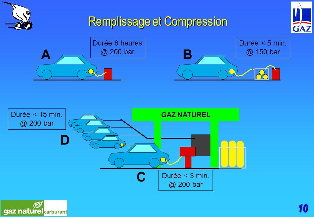 10 Remplissage et Compression GAZ NATUREL D C A B Durée 8 heures @ 200 bar Durée < 5 min.