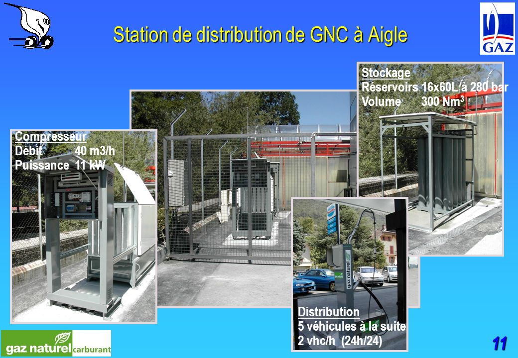 11 Station de distribution de GNC à Aigle Compresseur Débit 40 m3/h Puissance11 kW Stockage Réservoirs16x60L à 280 bar Volume300 Nm 3 Distribution 5 véhicules à la suite 2 vhc/h (24h/24)