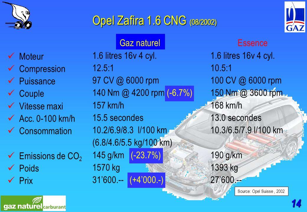 14 Opel Zafira 1.6 CNG (08/2002) Moteur Compression Puissance Couple Vitesse maxi Acc.