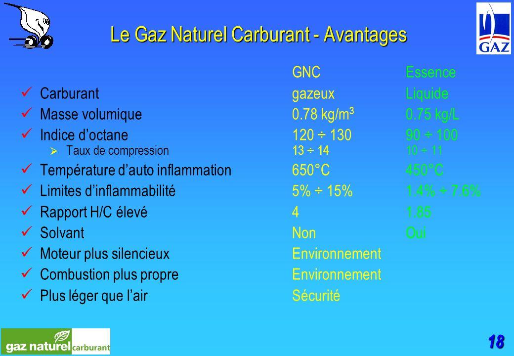 18 Le Gaz Naturel Carburant - Avantages GNCEssence CarburantgazeuxLiquide Masse volumique0.78 kg/m 3 0.75 kg/L Indice doctane 120 ÷ 13090 ÷ 100 Taux de compression13 ÷ 1410 ÷ 11 Température dauto inflammation650°C450°C Limites dinflammabilité5% ÷ 15%1.4% ÷ 7.6% Rapport H/C élevé41.85 SolvantNonOui Moteur plus silencieuxEnvironnement Combustion plus propreEnvironnement Plus léger que lairSécurité