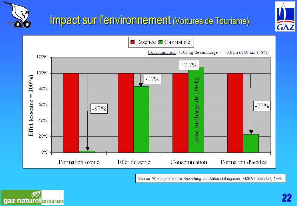 22 Impact sur lenvironnement (Voitures de Tourisme) Source: Wirkungsorientirte Bewertung von Automobilabgasen, EMPA Dübendorf, 1998 Consommation: +100 kg de surcharge = + 0.6 litre/100 km (+8%)