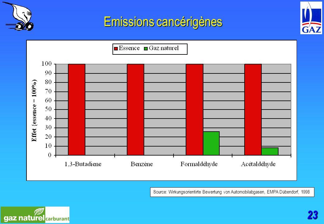 23 Emissions cancérigènes Source: Wirkungsorientirte Bewertung von Automobilabgasen, EMPA Dübendorf, 1998