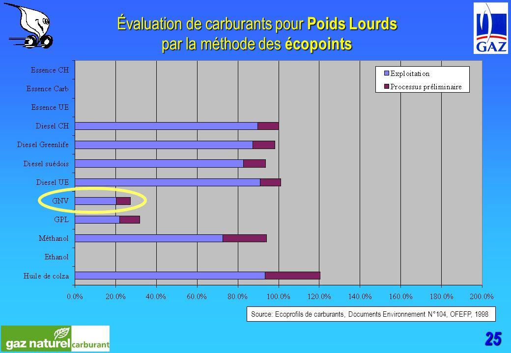 25 Évaluation de carburants pour Poids Lourds par la méthode des écopoints Source: Ecoprofils de carburants, Documents Environnement N°104, OFEFP, 1998
