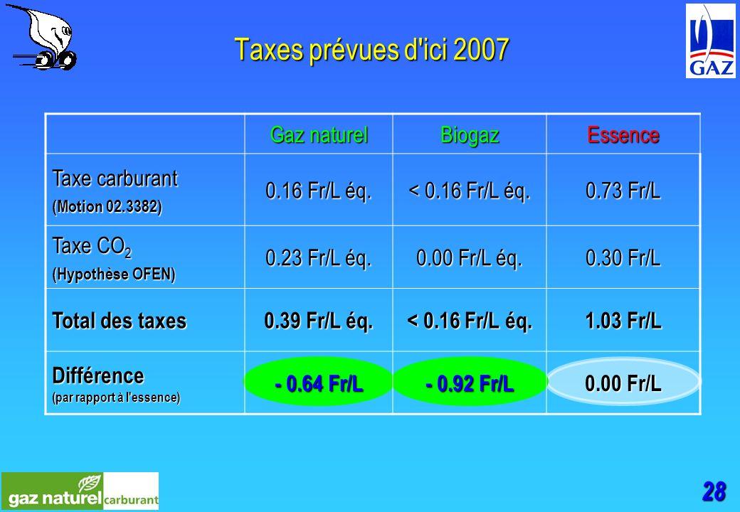 28 Taxes prévues d ici 2007 Gaz naturel BiogazEssence Taxe carburant (Motion 02.3382) 0.16 Fr/L éq.