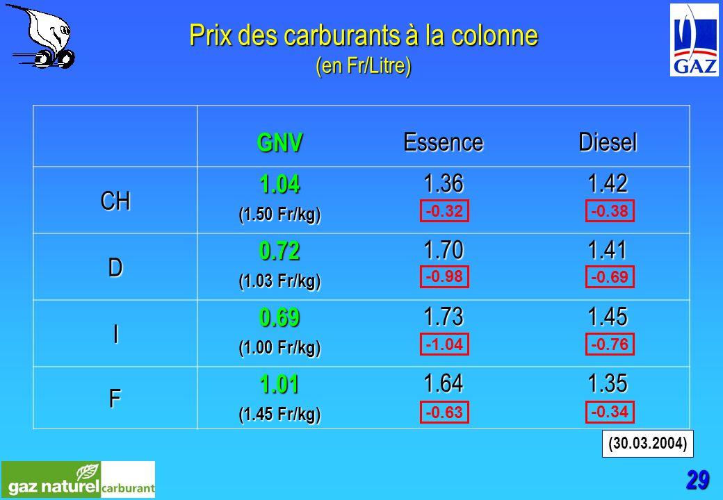 29 Prix des carburants à la colonne (en Fr/Litre) GNVEssenceDiesel CH 1.04 (1.50 Fr/kg) 1.361.42 D 0.72 (1.03 Fr/kg) 1.701.41 I 0.69 (1.00 Fr/kg) 1.731.45 F 1.01 (1.45 Fr/kg) 1.641.35 (30.03.2004) -0.32 -0.98 -1.04 -0.63 -0.38 -0.69 -0.76 -0.34