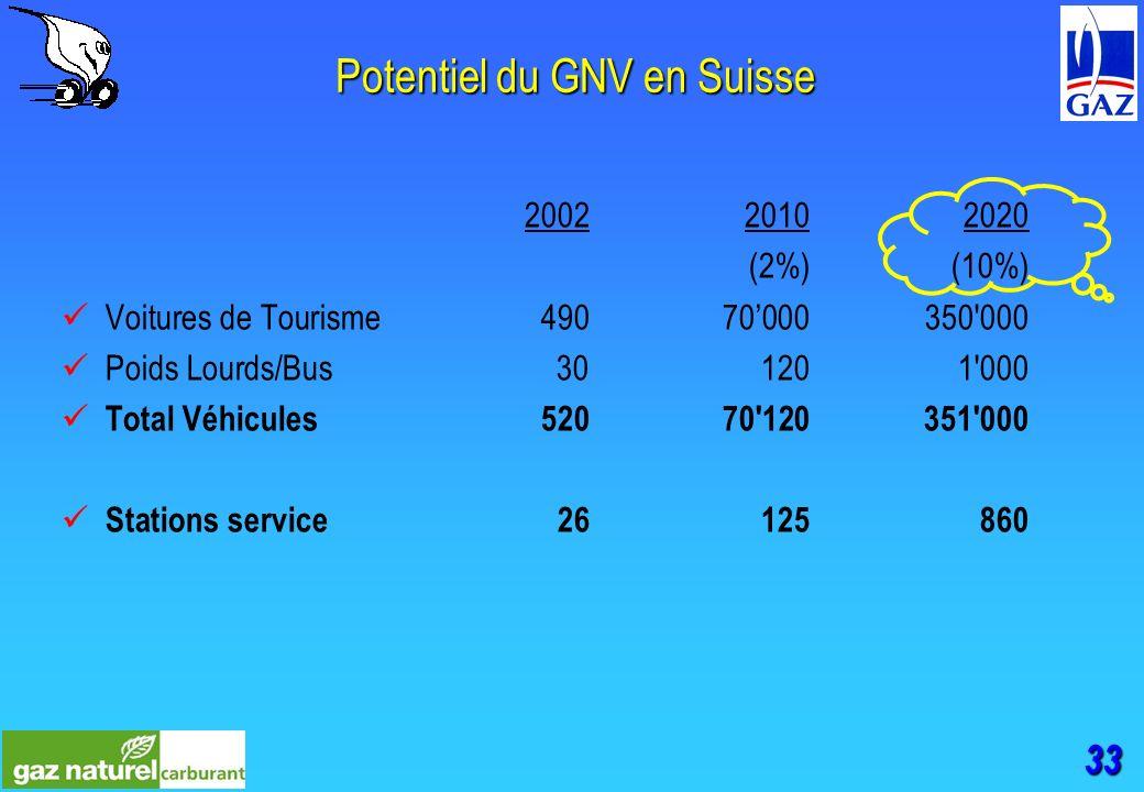 33 Potentiel du GNV en Suisse 200220102020 (2%)(10%) Voitures de Tourisme49070000350 000 Poids Lourds/Bus 301201 000 Total Véhicules52070 120351 000 Stations service26125860