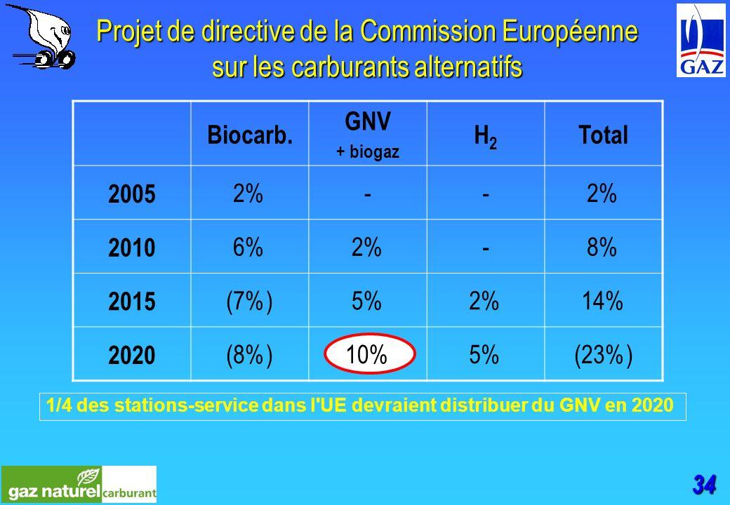 34 Projet de directive de la Commission Européenne sur les carburants alternatifs Biocarb.