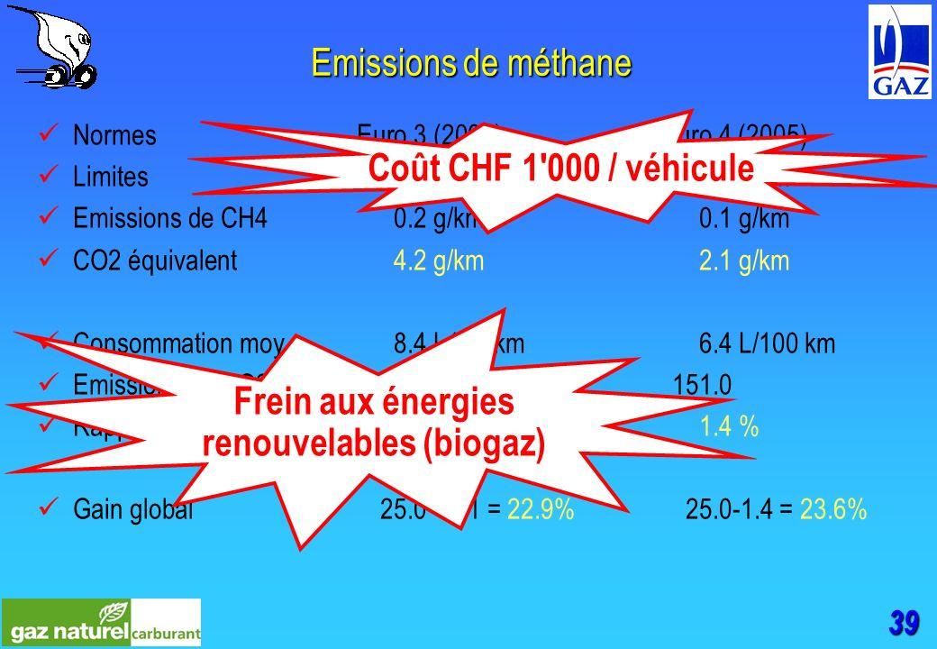 39 Emissions de méthane NormesEuro.3 (2000)Euro.4 (2005) Limites0.2 g/km0.1 g/km Emissions de CH40.2 g/km0.1 g/km CO2 équivalent4.2 g/km2.1 g/km Consommation moy.8.4 L100 km6.4 L/100 km Emissions de CO2198.2 g/km151.0 Rapport2.1 %1.4 % Gain global25.0 - 2.1 = 22.9%25.0-1.4 = 23.6% Frein aux énergies renouvelables (biogaz) Coût CHF 1 000 / véhicule