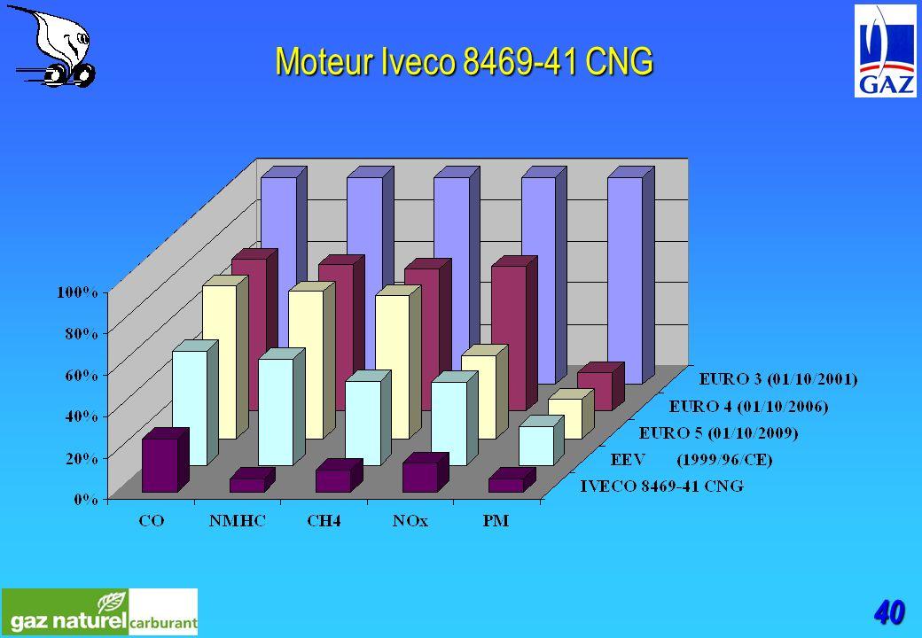 40 Moteur Iveco 8469-41 CNG
