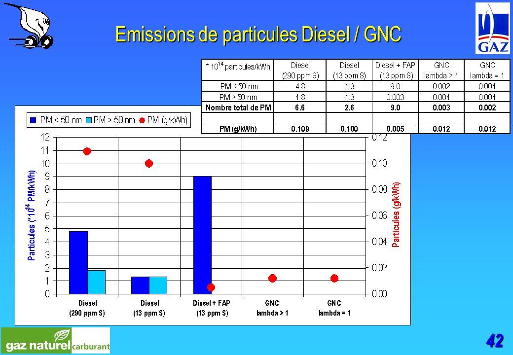 42 Emissions de particules Diesel / GNC