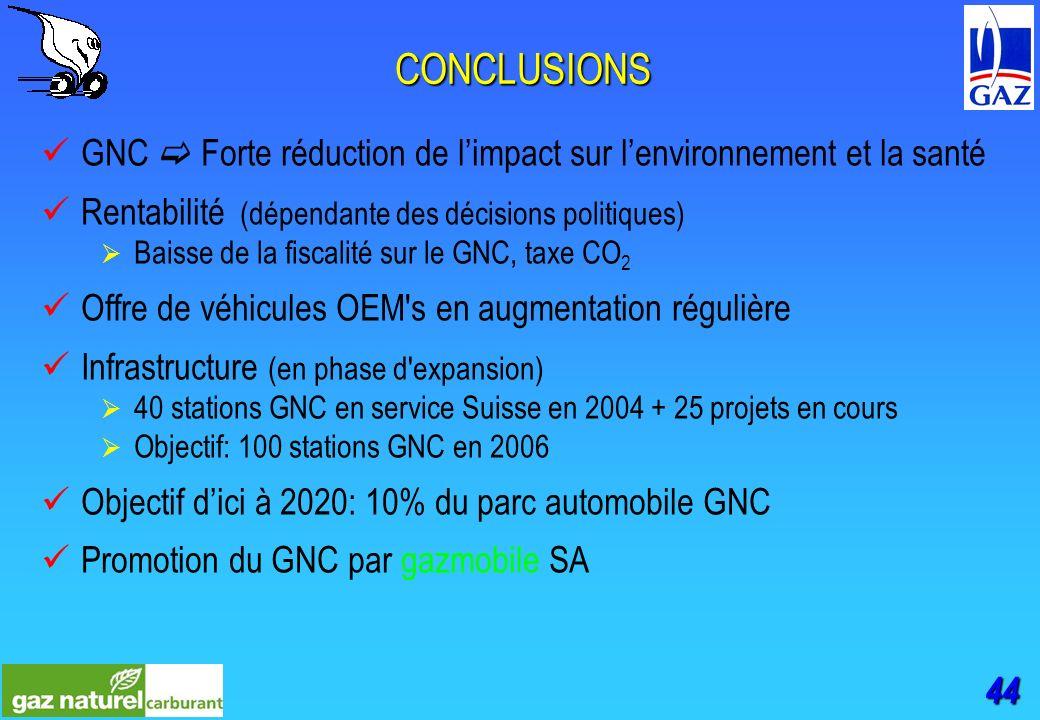 44 CONCLUSIONS GNC Forte réduction de limpact sur lenvironnement et la santé Rentabilité (dépendante des décisions politiques) Baisse de la fiscalité sur le GNC, taxe CO 2 Offre de véhicules OEM s en augmentation régulière Infrastructure (en phase d expansion) 40 stations GNC en service Suisse en 2004 + 25 projets en cours Objectif: 100 stations GNC en 2006 Objectif dici à 2020: 10% du parc automobile GNC Promotion du GNC par gazmobile SA