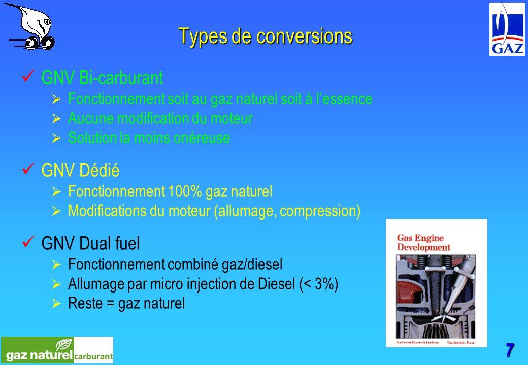 7 Types de conversions GNV Bi-carburant Fonctionnement soit au gaz naturel soit à lessence Aucune modification du moteur Solution la moins onéreuse GNV Dédié Fonctionnement 100% gaz naturel Modifications du moteur (allumage, compression) GNV Dual fuel Fonctionnement combiné gaz/diesel Allumage par micro injection de Diesel (< 3%) Reste = gaz naturel