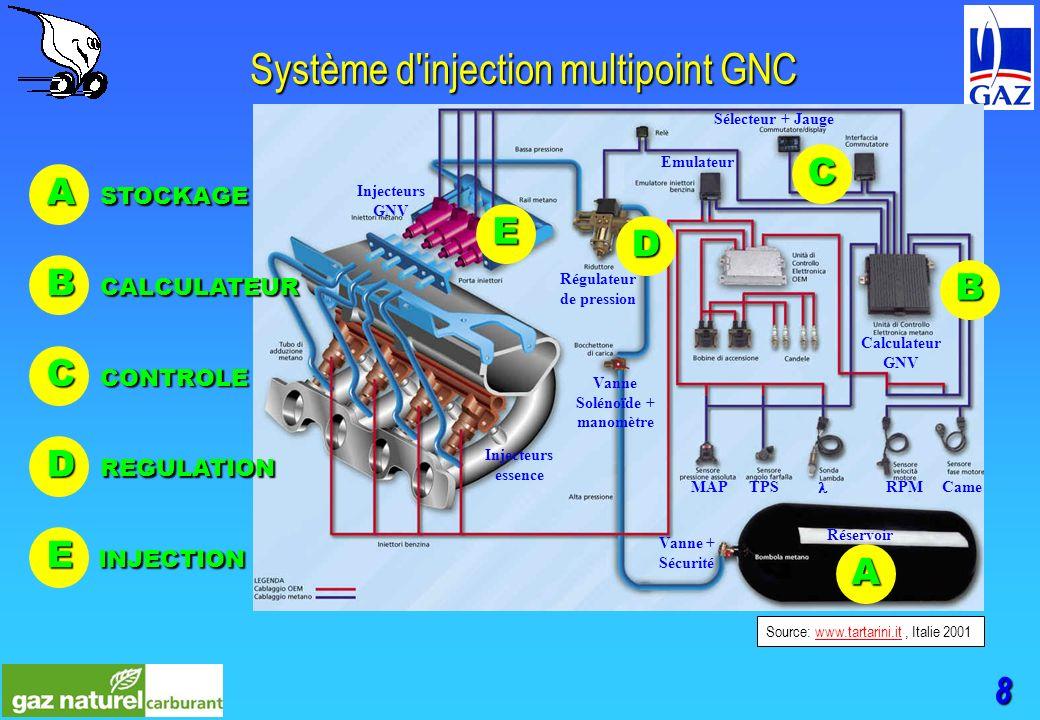 8 Système d injection multipoint GNC Source: www.tartarini.it, Italie 2001www.tartarini.it Sélecteur + Jauge Régulateur de pression Injecteurs essence Injecteurs GNV Calculateur GNV MAPTPS RPMCame Emulateur Vanne + Sécurité Réservoir Vanne Solénoïde + manomètre A B C D E B CALCULATEUR C CONTROLE D REGULATION E INJECTION A STOCKAGE