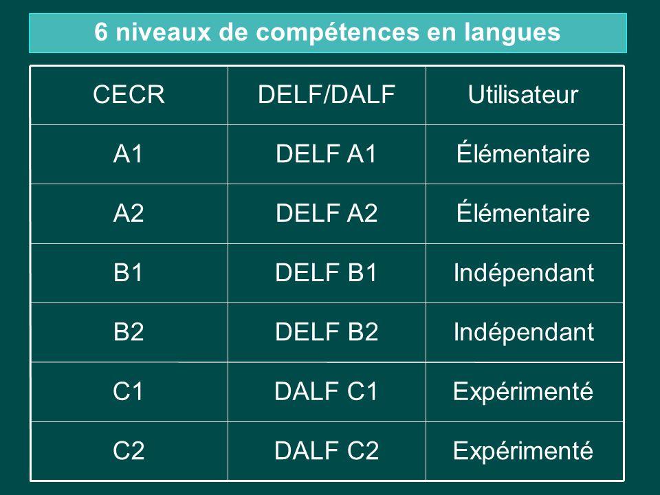 ExpérimentéDALF C2C2 ExpérimentéDALF C1C1 IndépendantDELF B2B2 IndépendantDELF B1B1 ÉlémentaireDELF A2A2 ÉlémentaireDELF A1A1 UtilisateurDELF/DALFCECR