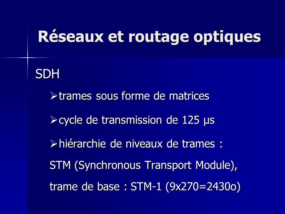 Réseaux et routage optiques SDH t trames sous forme de matrices c cycle de transmission de 125 µs h hiérarchie de niveaux de trames : STM (Synchronous