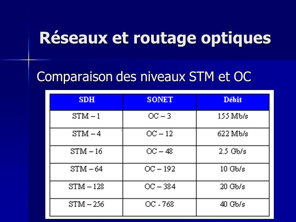 Réseaux et routage optiques Comparaison des niveaux STM et OC