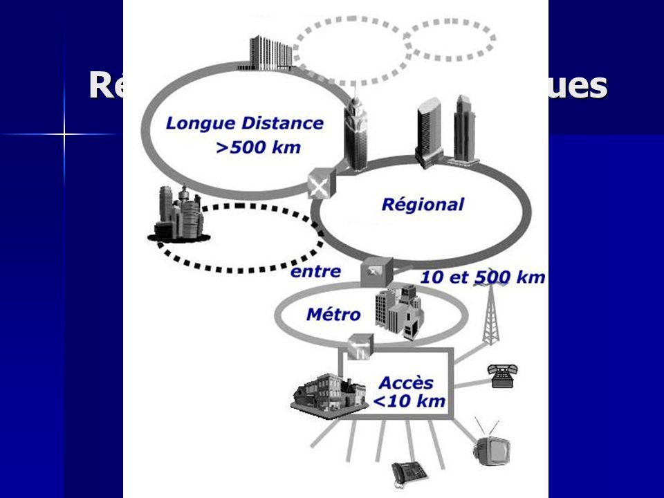 Réseaux et routage optiques Topologie générale
