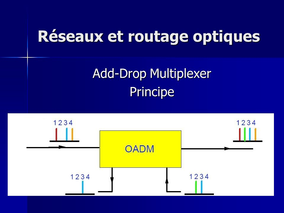 Add-Drop Multiplexer Principe