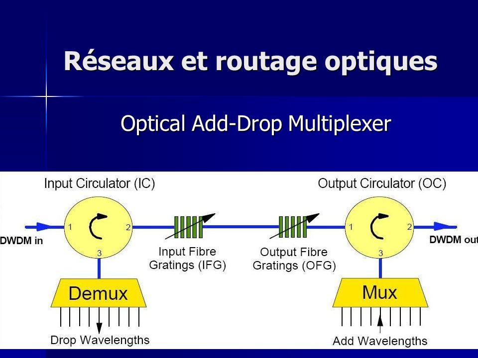 Réseaux et routage optiques Optical Add-Drop Multiplexer