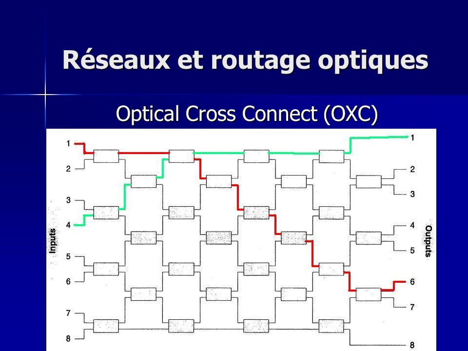 Réseaux et routage optiques Optical Cross Connect (OXC)