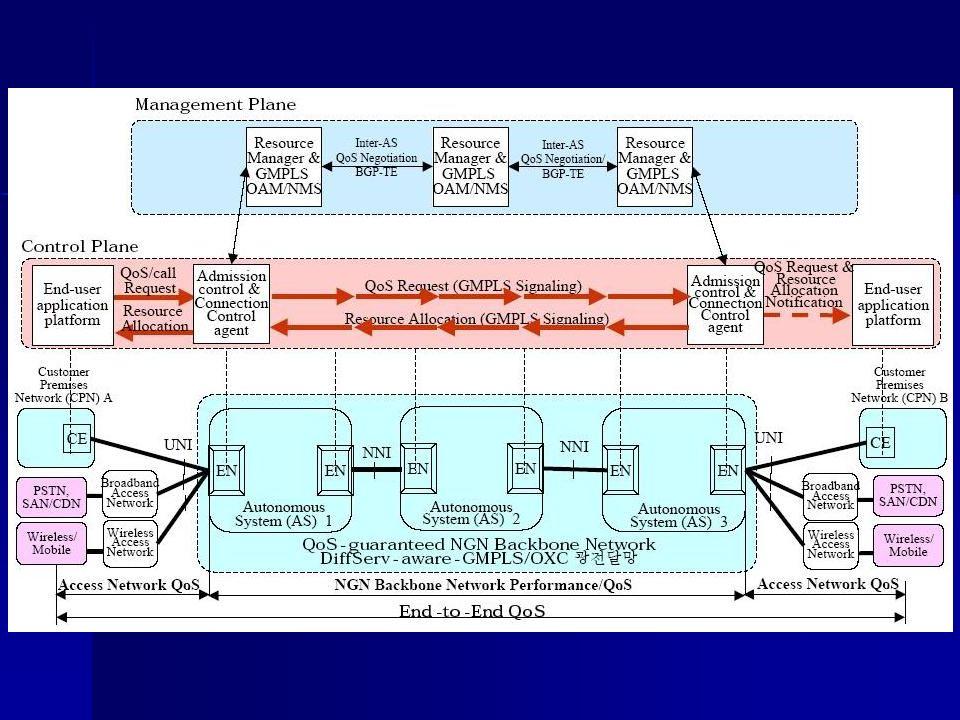 Réseaux et routage optiques Contrôle du réseau