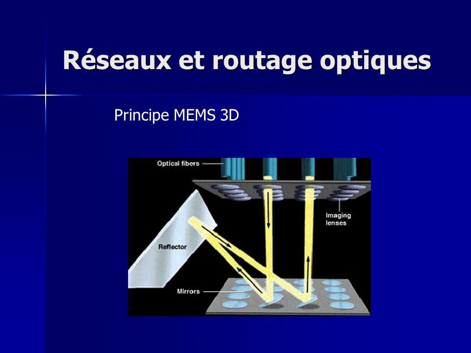 Réseaux et routage optiques Principe MEMS 3D