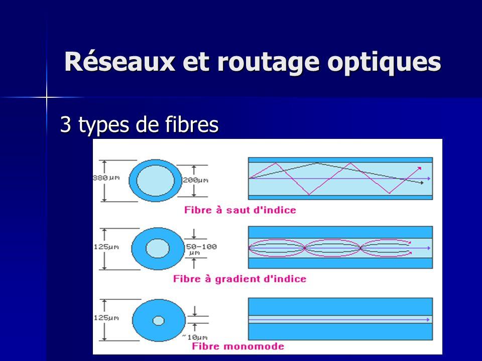 Fibre multimode p plusieurs signaux de trajectoires a atténuation assez importante (4 dB/km) d distances courtes (< 4 km) Fibre monomode s signal unique a atténuation faible (0,35 dB/km) g grandes distances (~ 600 km)