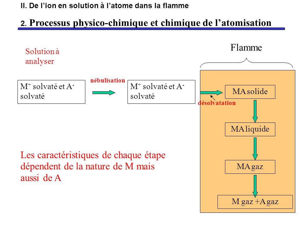 M + solvaté et A - solvaté Solution à analyser nébulisation MA solide désolvatation Flamme MA liquide MA gaz M gaz +A gaz Les caractéristiques de chaq