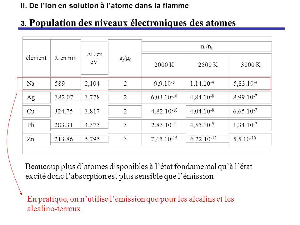 élément en nm E en eV g r /g 0 n r /n 0 2000 K 2500 K 3000 K Na 589 2,104 2 9,9.10 -6 1,14.10 -4 5,83.10 -4 Ag 382,07 3,778 2 6,03.10 -10 4,84.10 -8 8