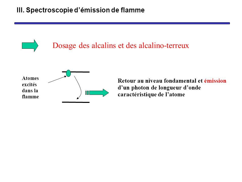 Dosage des alcalins et des alcalino-terreux Atomes excités dans la flamme Retour au niveau fondamental et émission dun photon de longueur donde caract