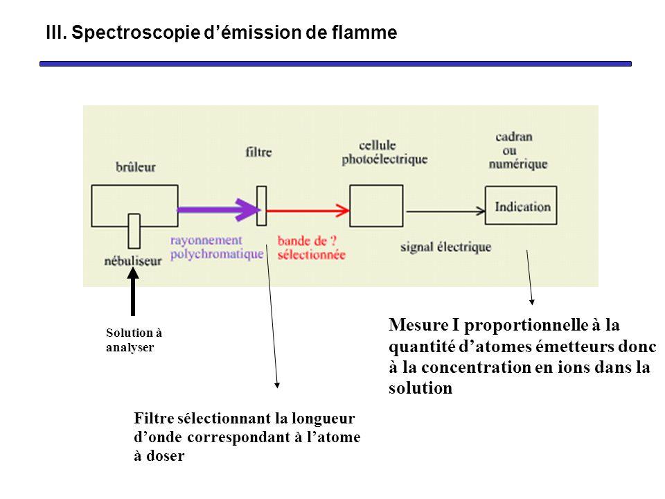 Le photomètre de flamme Solution à analyser Mesure I proportionnelle à la quantité datomes émetteurs donc à la concentration en ions dans la solution