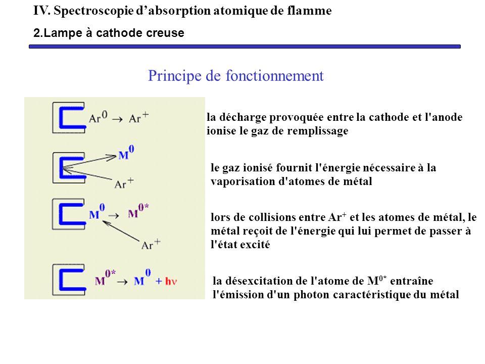Principe de fonctionnement la décharge provoquée entre la cathode et l'anode ionise le gaz de remplissage le gaz ionisé fournit l'énergie nécessaire à