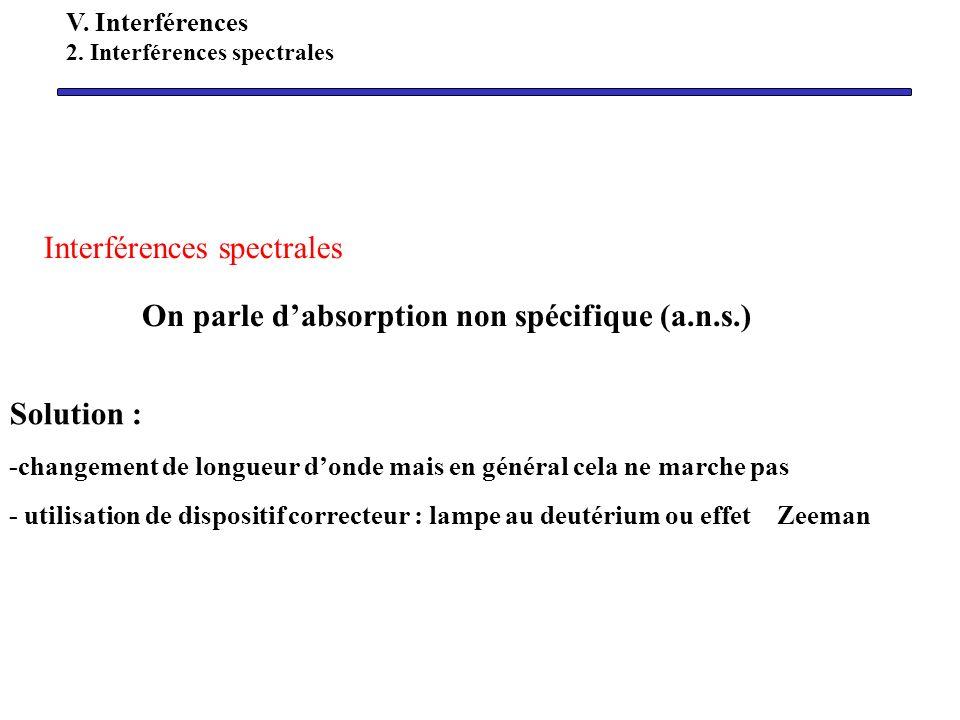 Interférences spectrales On parle dabsorption non spécifique (a.n.s.) Solution : -changement de longueur donde mais en général cela ne marche pas - ut