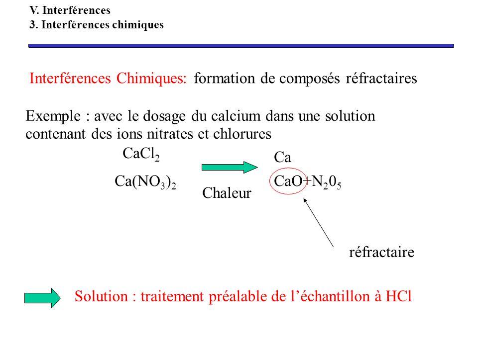 Exemple : avec le dosage du calcium dans une solution contenant des ions nitrates et chlorures CaCl 2 Ca(NO 3 ) 2 Chaleur Ca CaO+N 2 0 5 Solution : tr